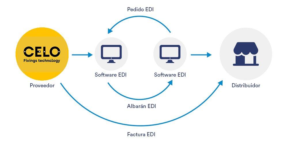 Infografia EDI